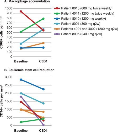 Afuco™ Anti-Human CD44 ADCC Theraputic Antibody (RG7356
